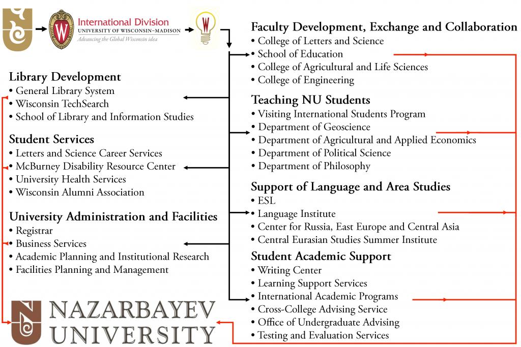 Map of UW-NU Partnership Benefits